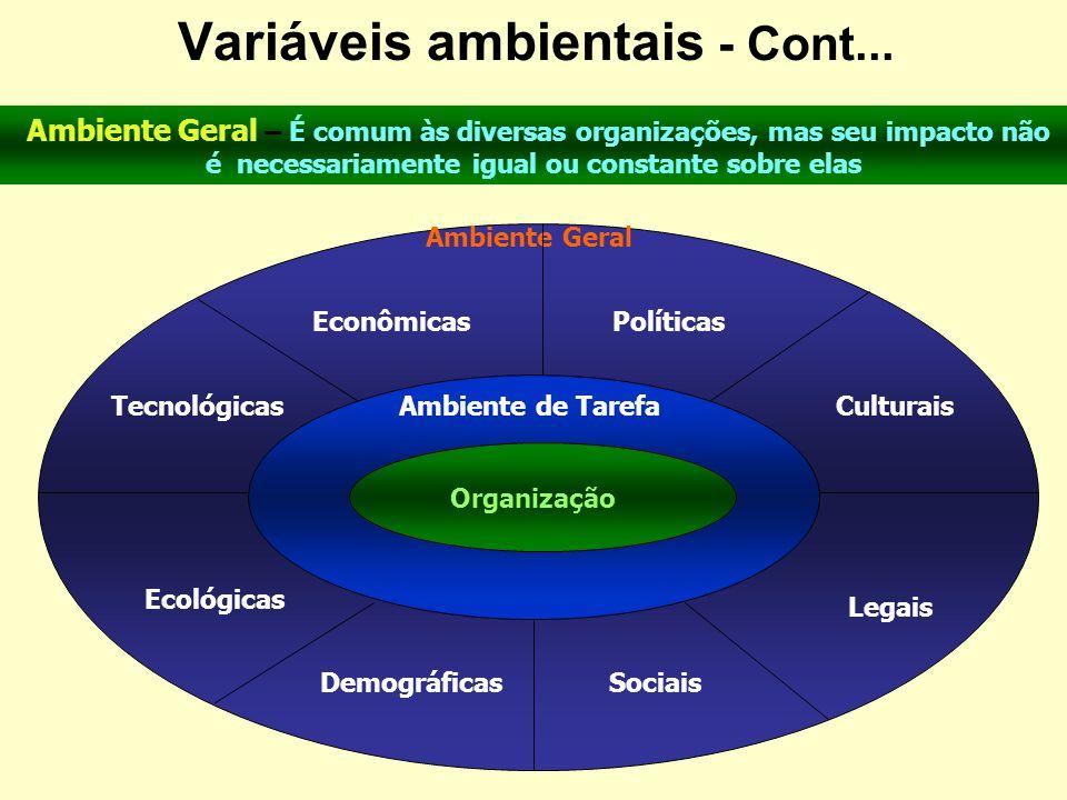 AMBIENTE É Tudo aquilo que envolve externamente uma organização ou sistema. É o contexto dentro do qual uma organização está inserida. Como o Ambiente