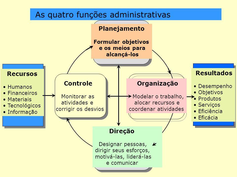 MODULO 2- PLANEJAMENTO Aspectos gerais. Tipos de Planos. Adm.por Objetivos Processos de Decisão Níveis de Planejamento.