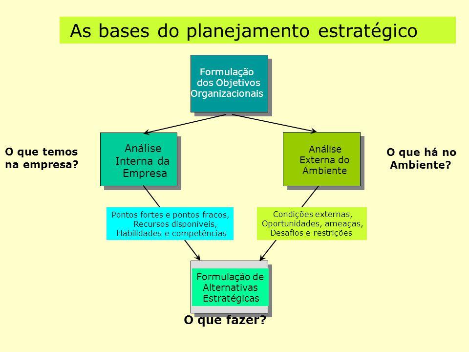 O ciclo contínuo da APO Fixação dos Objetivos Globais da empresa Elaboração do Planejamento Estratégico Fixação dos Objetivos Departamentais Avaliação