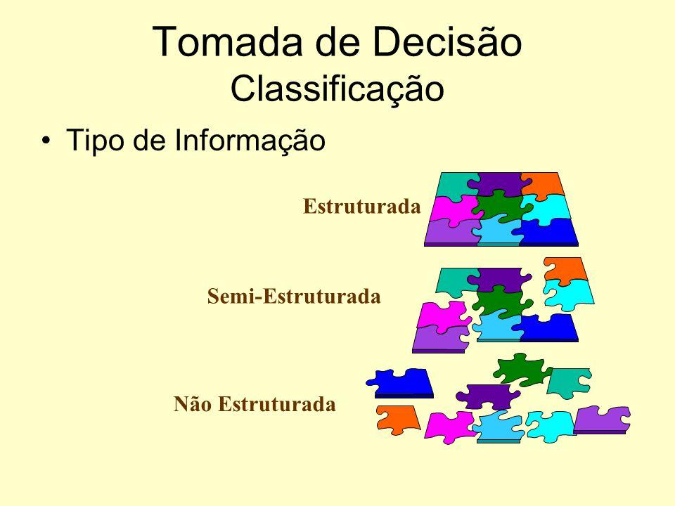 Tomada de Decisão Classificação Nível Hierárquico Estratégico Gerencial Operacional