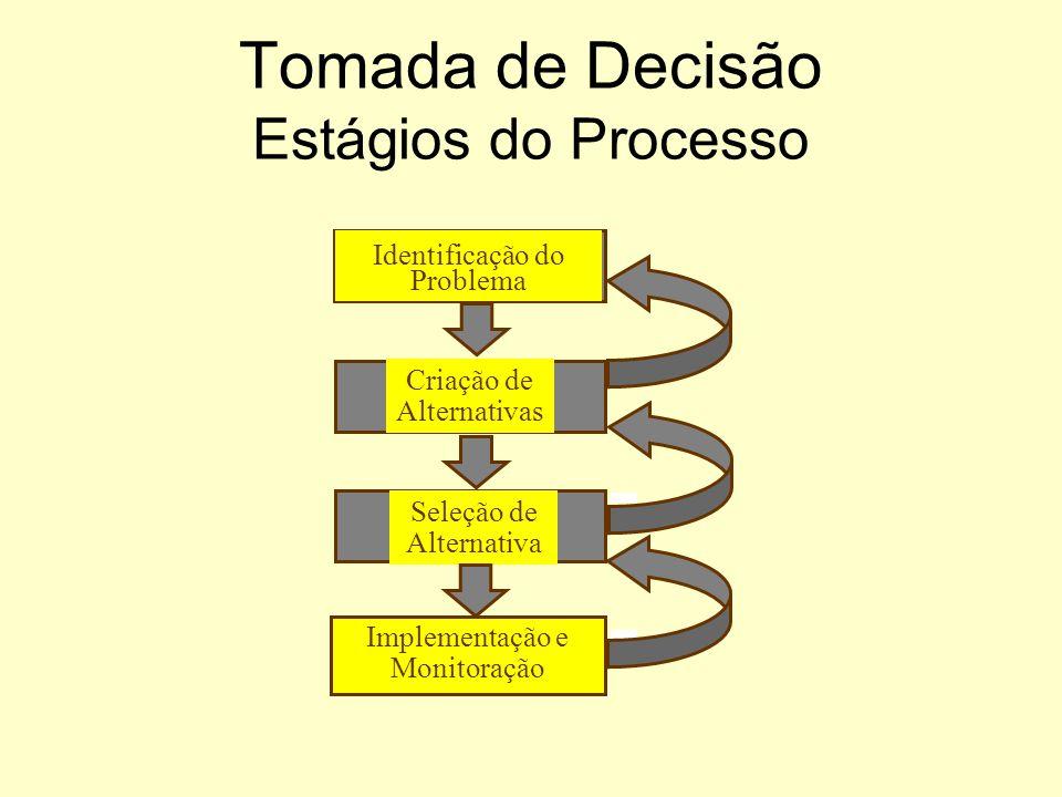 Tomada de Decisão Individual Modelo Racional Decisor –Consistente –Racional –Maximizador de utilidade Método de Resolução do Problema –Identificar o p
