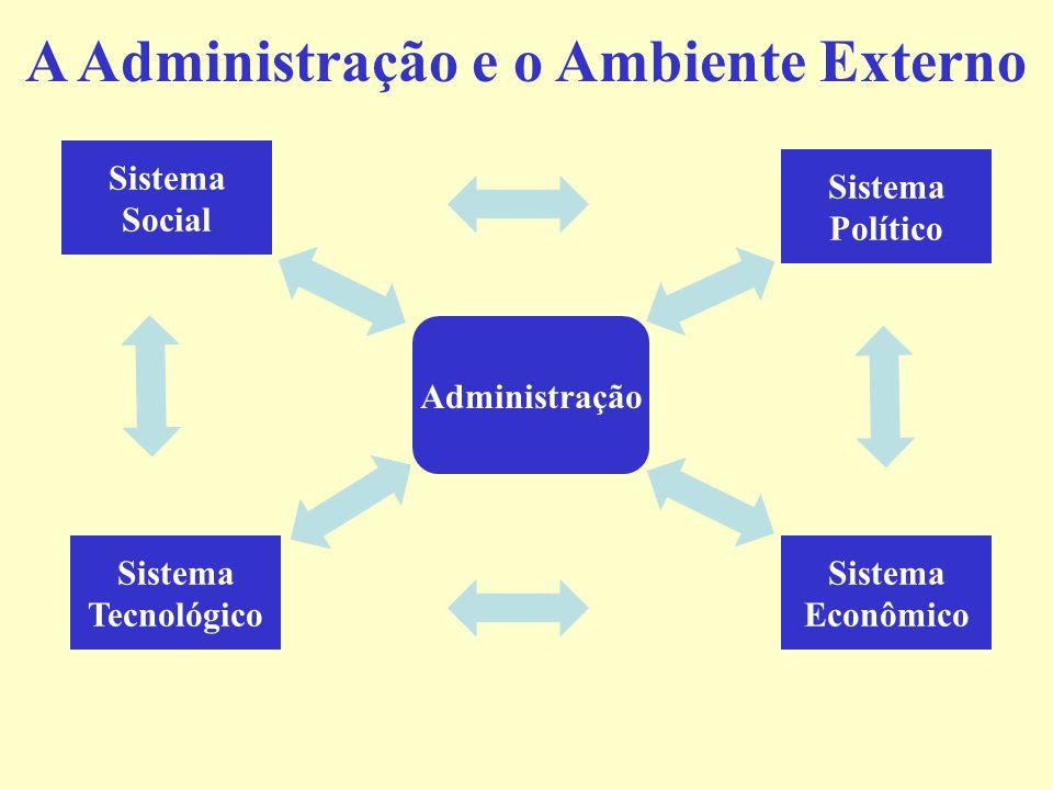 Os Dez Papéis do Administrador: