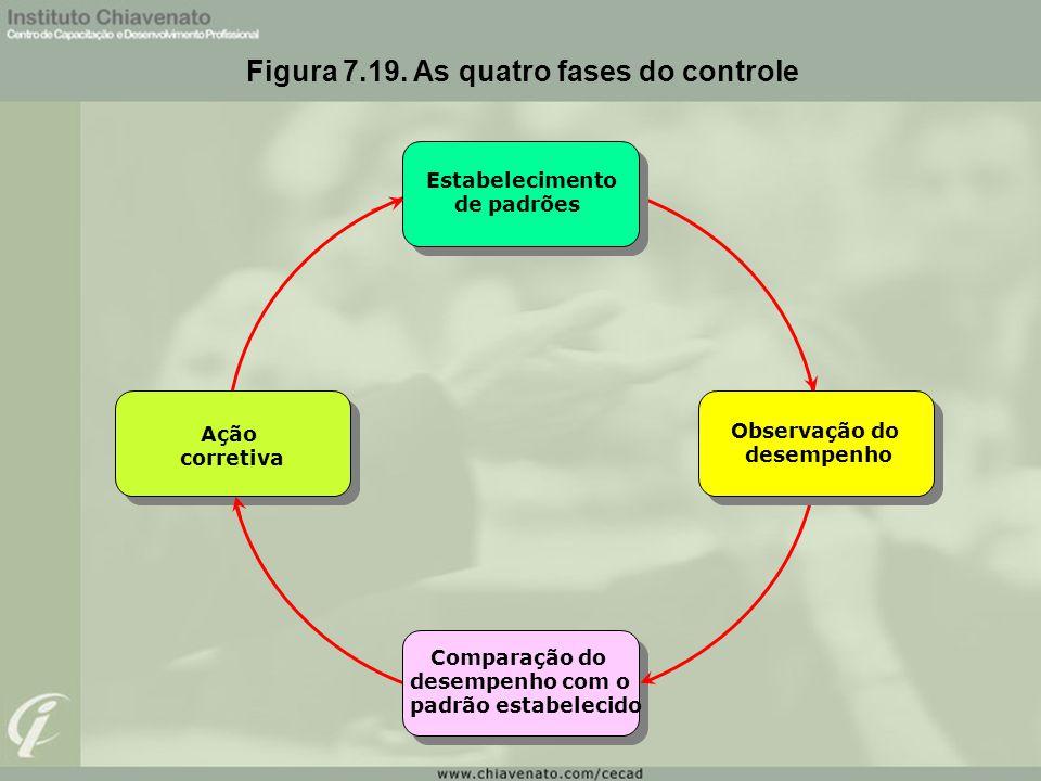 O que é controle? É a mediação da execução de um processo em relação aos objetivos que foram planejados para, se for o caso,tomar medida corretiva. Co