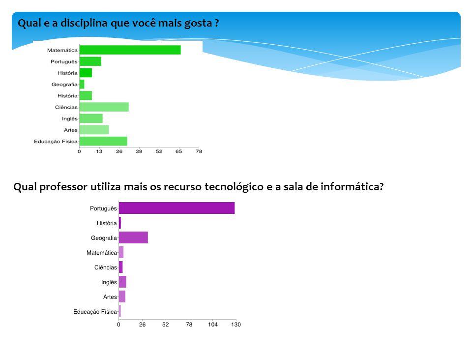Qual e a disciplina que você mais gosta ? Qual professor utiliza mais os recurso tecnológico e a sala de informática?