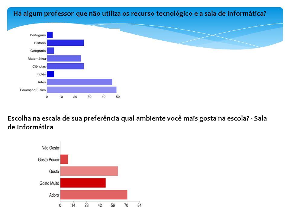 Ambiente educativo para utilização dos recurso tecnológicos.