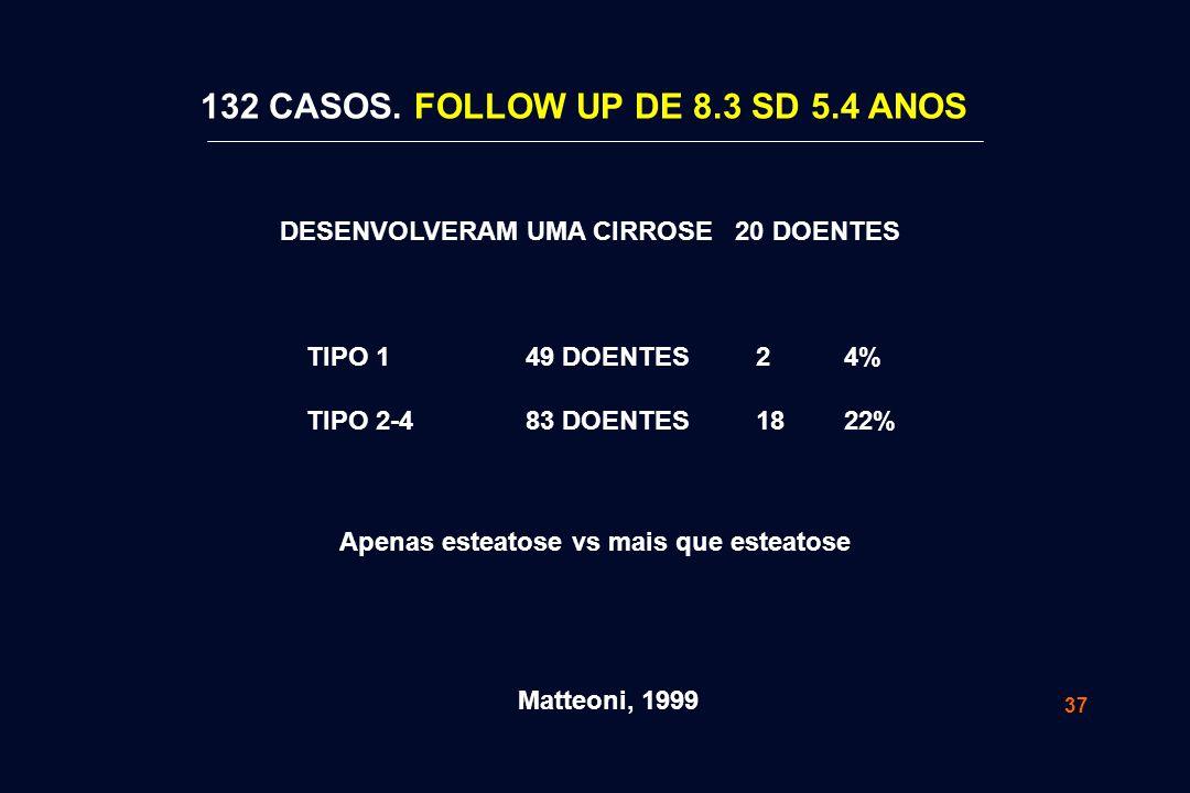 37 4% 22% TIPO 1 TIPO 2-4 49 DOENTES 83 DOENTES 2 18 Apenas esteatose vs mais que esteatose Matteoni, 1999 DESENVOLVERAM UMA CIRROSE 20 DOENTES 132 CA
