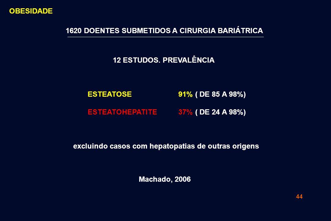 44 12 ESTUDOS. PREVALÊNCIA ESTEATOSE ESTEATOHEPATITE Machado, 2006 excluindo casos com hepatopatias de outras origens 1620 DOENTES SUBMETIDOS A CIRURG