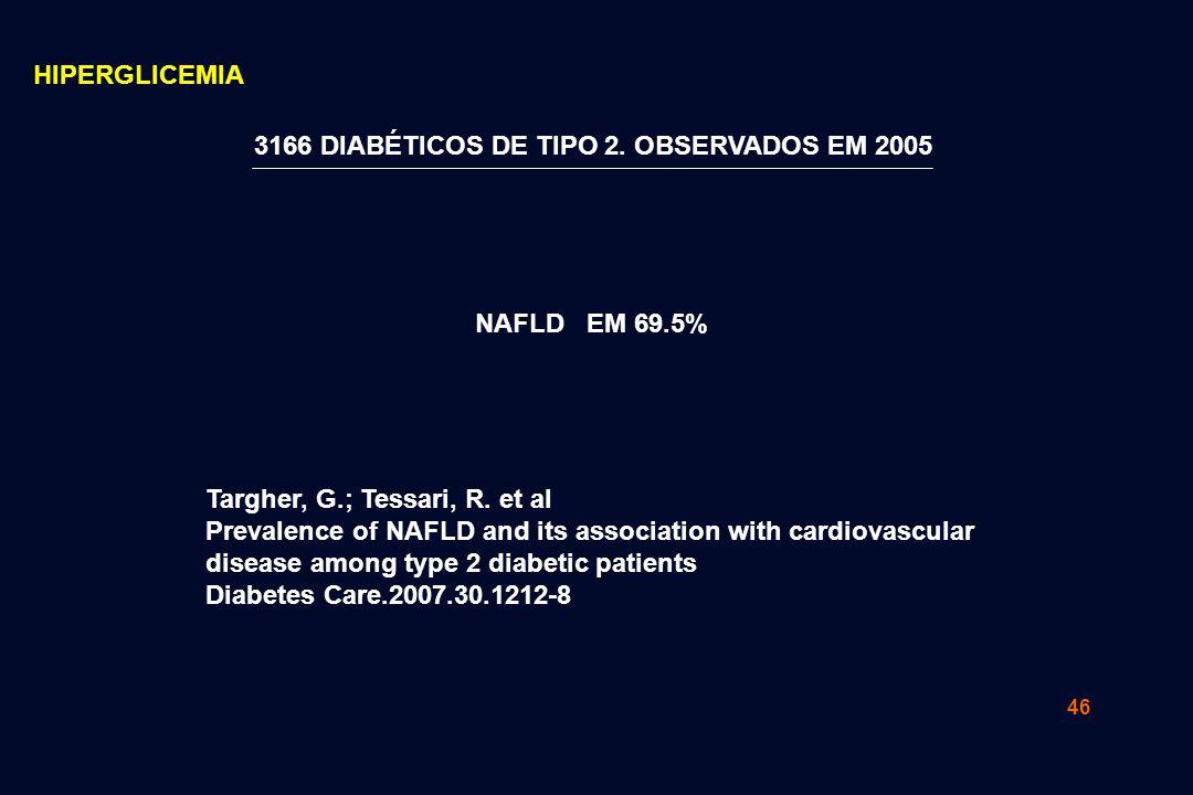 46 NAFLD EM 69.5% 3166 DIABÉTICOS DE TIPO 2. OBSERVADOS EM 2005 Targher, G.; Tessari, R. et al Prevalence of NAFLD and its association with cardiovasc