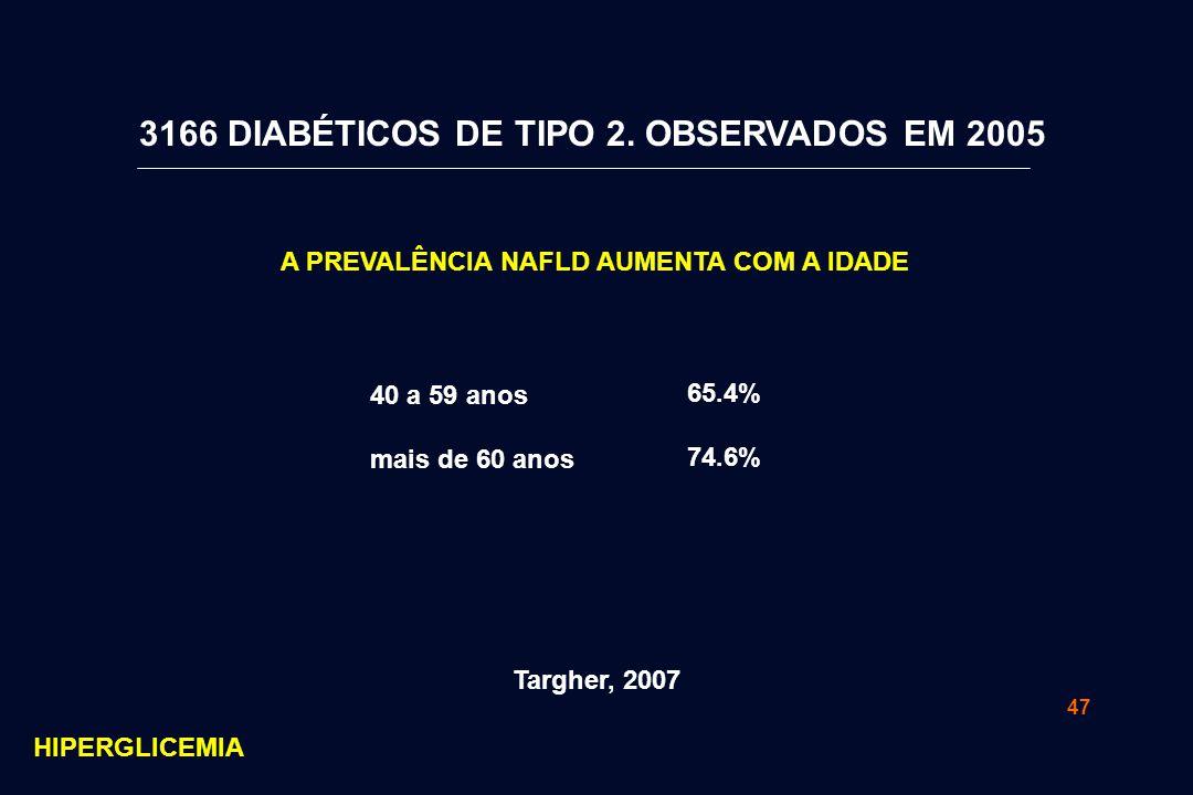 47 40 a 59 anos mais de 60 anos A PREVALÊNCIA NAFLD AUMENTA COM A IDADE 65.4% 74.6% Targher, 2007 3166 DIABÉTICOS DE TIPO 2.