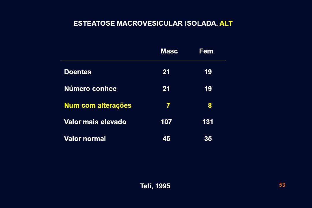 53 Teli, 1995 ESTEATOSE MACROVESICULAR ISOLADA. ALT 21 7 107 45 19 8 131 35 Doentes Número conhec Num com alterações Valor mais elevado Valor normal M