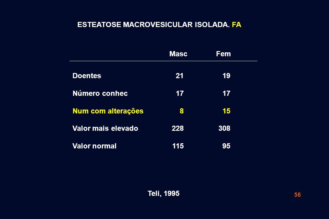 56 Teli, 1995 21 17 8 228 115 19 17 15 308 95 Doentes Número conhec Num com alterações Valor mais elevado Valor normal Masc Fem ESTEATOSE MACROVESICULAR ISOLADA.