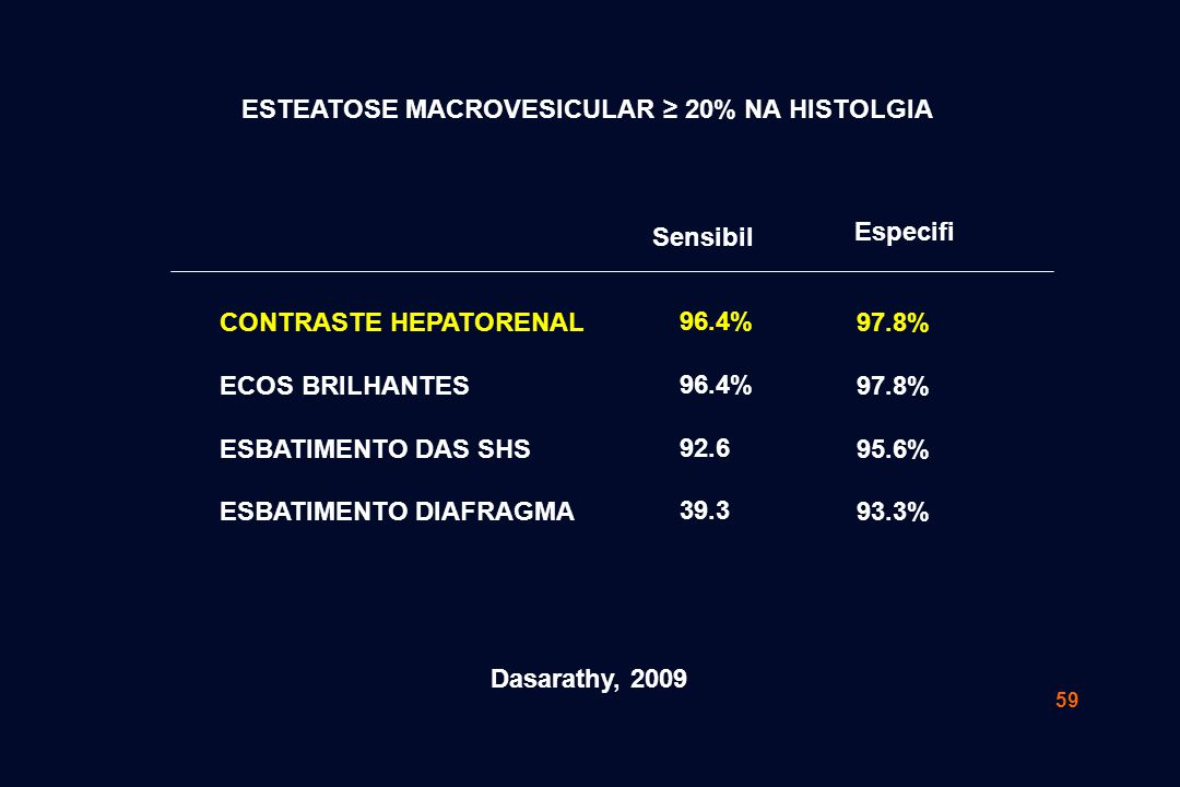 59 CONTRASTE HEPATORENAL ECOS BRILHANTES ESBATIMENTO DAS SHS ESBATIMENTO DIAFRAGMA ESTEATOSE MACROVESICULAR ≥ 20% NA HISTOLGIA 96.4% 92.6 39.3 97.8% 95.6% 93.3% Sensibil Especifi Dasarathy, 2009