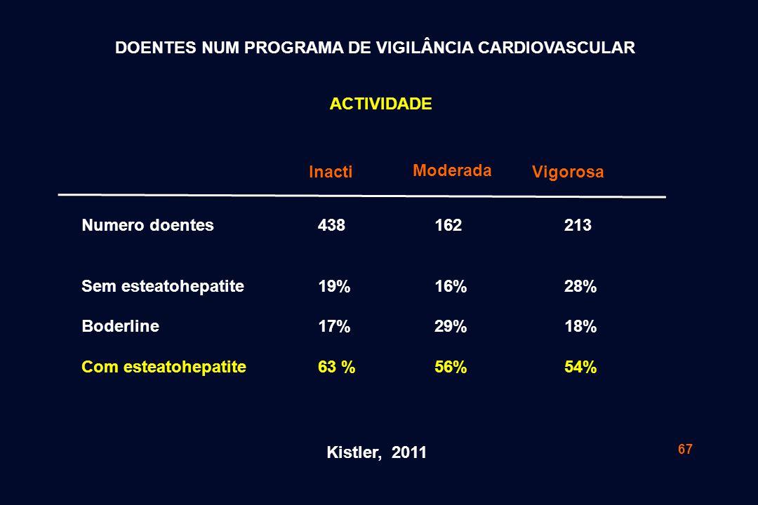 67 Kistler, 2011 Numero doentes Sem esteatohepatite Boderline Com esteatohepatite 438 19% 17% 63 % 162 16% 29% 56% 213 28% 18% 54% Inacti Moderada Vig