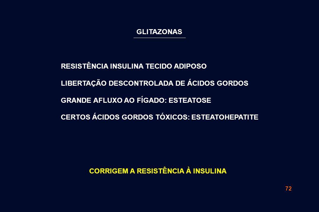 72 RESISTÊNCIA INSULINA TECIDO ADIPOSO LIBERTAÇÃO DESCONTROLADA DE ÁCIDOS GORDOS GRANDE AFLUXO AO FÍGADO: ESTEATOSE CERTOS ÁCIDOS GORDOS TÓXICOS: ESTEATOHEPATITE CORRIGEM A RESISTÊNCIA À INSULINA GLITAZONAS