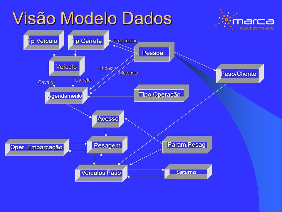 Visão Modelo Dados Tp Veículo Acesso Agendamento Pesagem Tipo Operação Pessoa Param.Pesag Peso/Cliente Saturno Tp Carreta Veículo Cavalo Carreta Propr