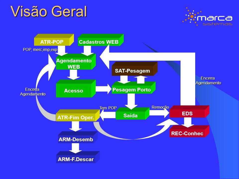 Visão Geral Agendamento WEB ATR-POPCadastros WEB Acesso SAT-Pesagem Pesagem Porto ATR-Fim Oper. Saída EDS ARM-Desemb ARM-F.Descar REC-Conhec EncerraAg