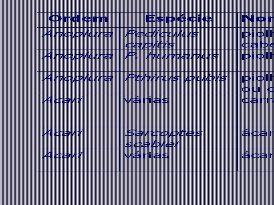 - Os ácaros são encontrados em todos os lugares, podendo ser de vida livre ou parasitas.