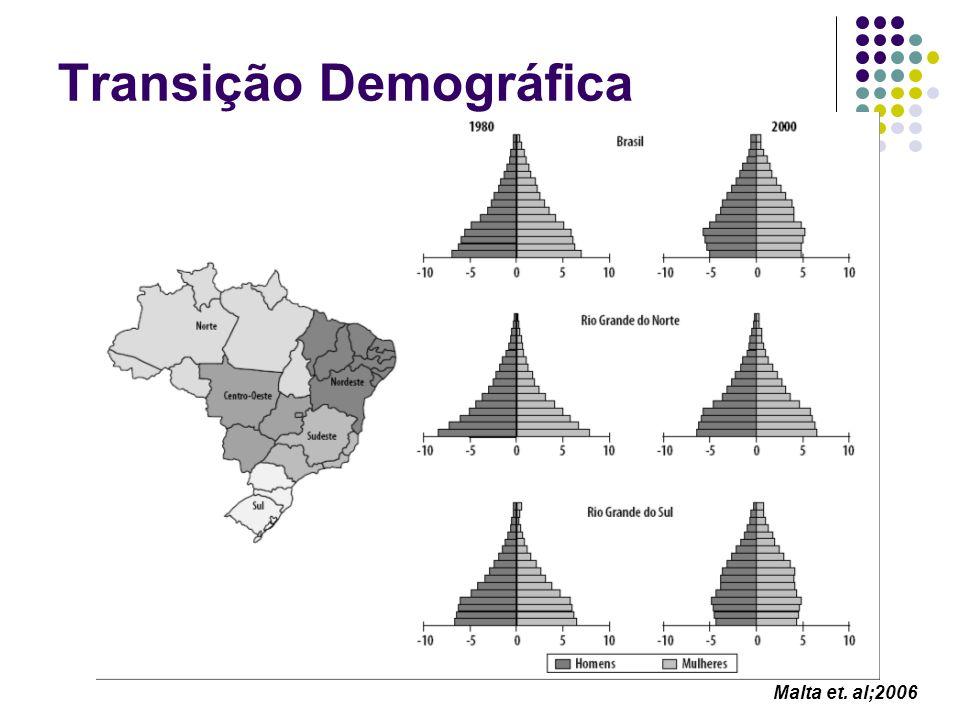 Transição Demográfica Malta et. al;2006