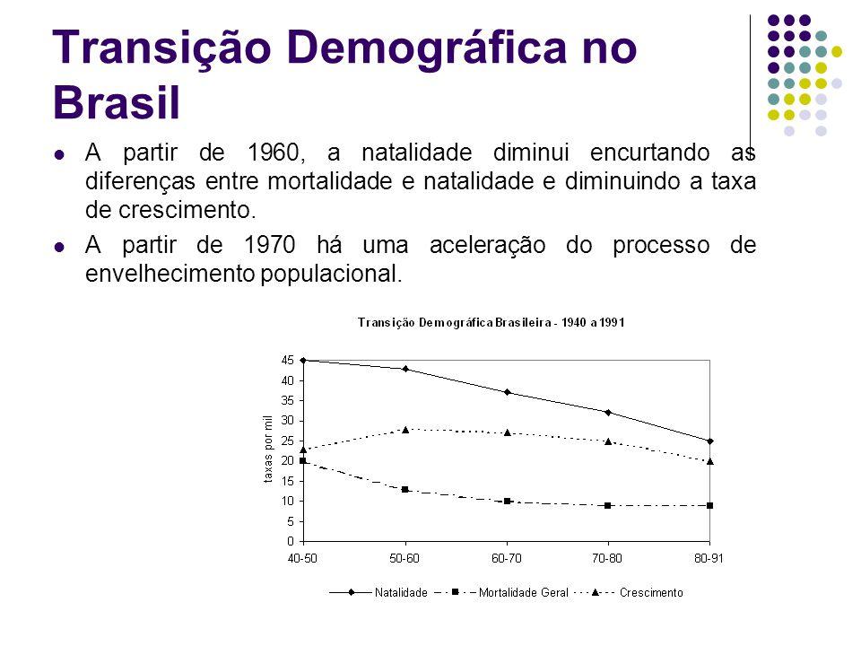 Transição Demográfica no Brasil A partir de 1960, a natalidade diminui encurtando as diferenças entre mortalidade e natalidade e diminuindo a taxa de