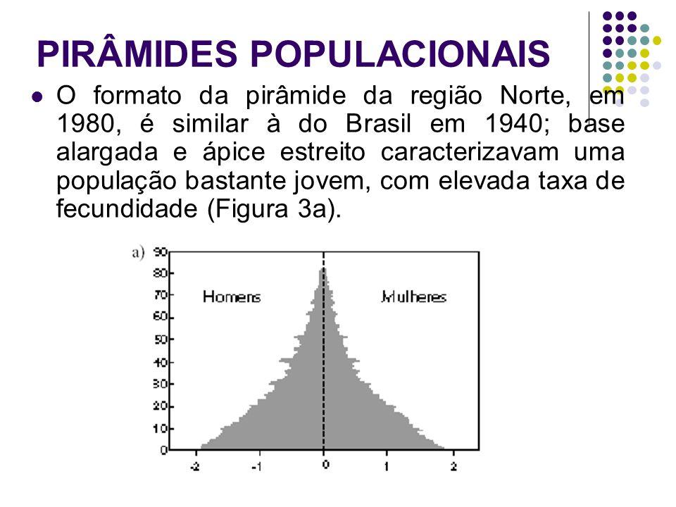 PIRÂMIDES POPULACIONAIS O formato da pirâmide da região Norte, em 1980, é similar à do Brasil em 1940; base alargada e ápice estreito caracterizavam u