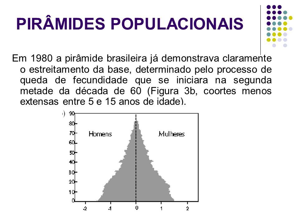 PIRÂMIDES POPULACIONAIS Em 1980 a pirâmide brasileira já demonstrava claramente o estreitamento da base, determinado pelo processo de queda de fecundi