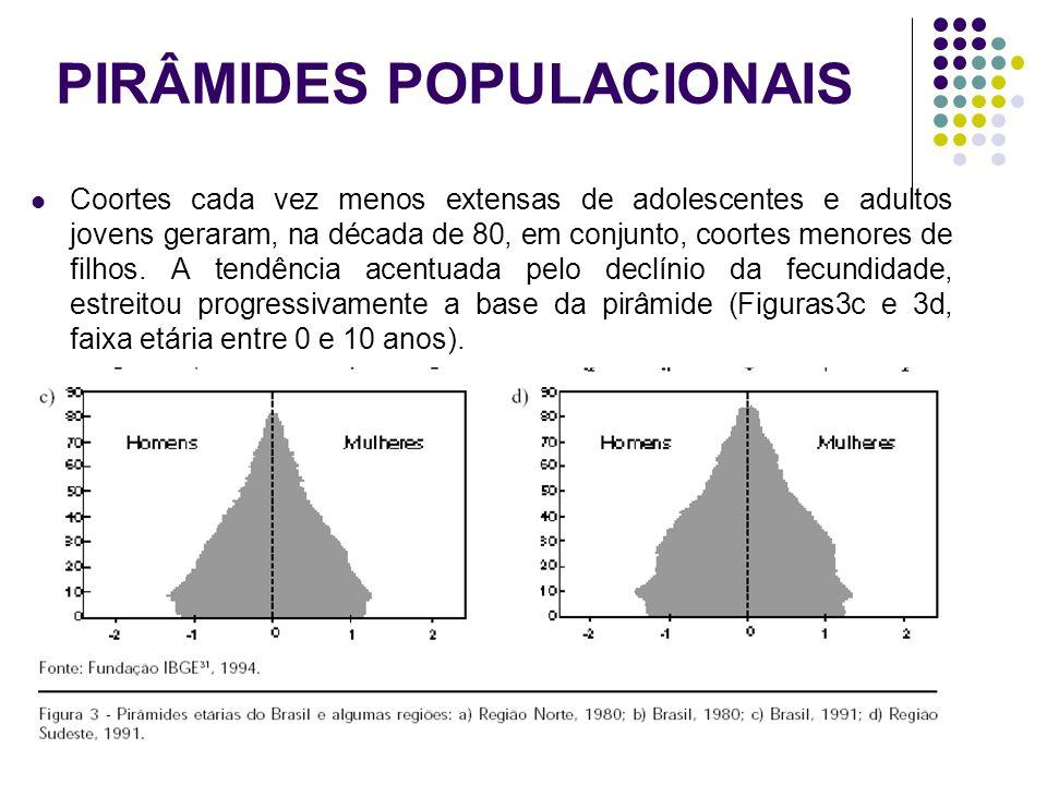 PIRÂMIDES POPULACIONAIS Coortes cada vez menos extensas de adolescentes e adultos jovens geraram, na década de 80, em conjunto, coortes menores de fil
