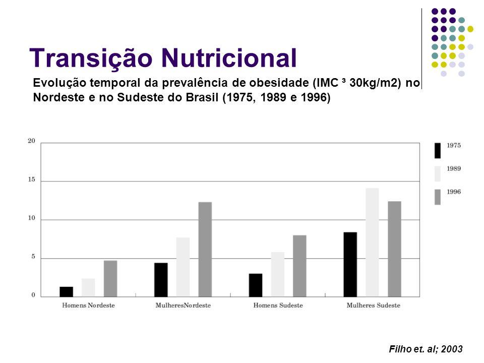 Transição Nutricional Evolução temporal da prevalência de obesidade (IMC ³ 30kg/m2) no Nordeste e no Sudeste do Brasil (1975, 1989 e 1996) Filho et. a