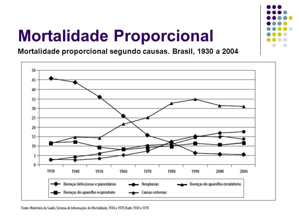 Mortalidade Proporcional Mortalidade proporcional segundo causas. Brasil, 1930 a 2004