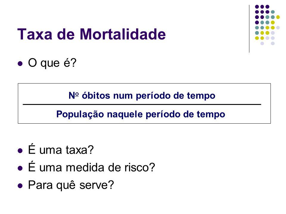 Taxa de Mortalidade O que é? É uma taxa? É uma medida de risco? Para quê serve? N o óbitos num período de tempo População naquele período de tempo
