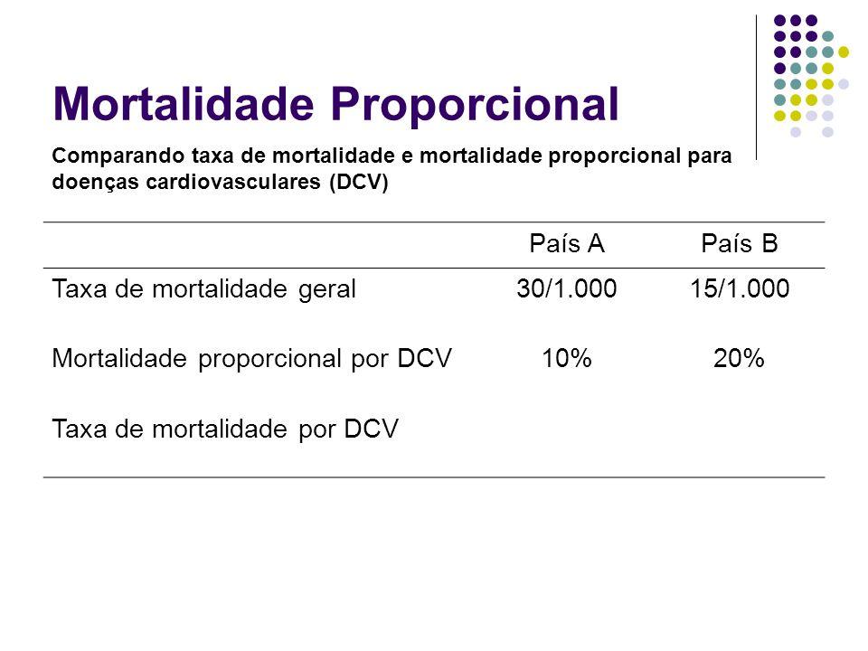 Mortalidade Proporcional País APaís B Taxa de mortalidade geral30/1.00015/1.000 Mortalidade proporcional por DCV10%20% Taxa de mortalidade por DCV Com