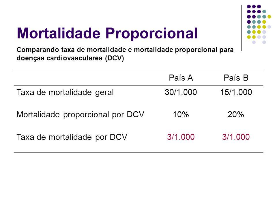 Mortalidade Proporcional País APaís B Taxa de mortalidade geral30/1.00015/1.000 Mortalidade proporcional por DCV10%20% Taxa de mortalidade por DCV3/1.