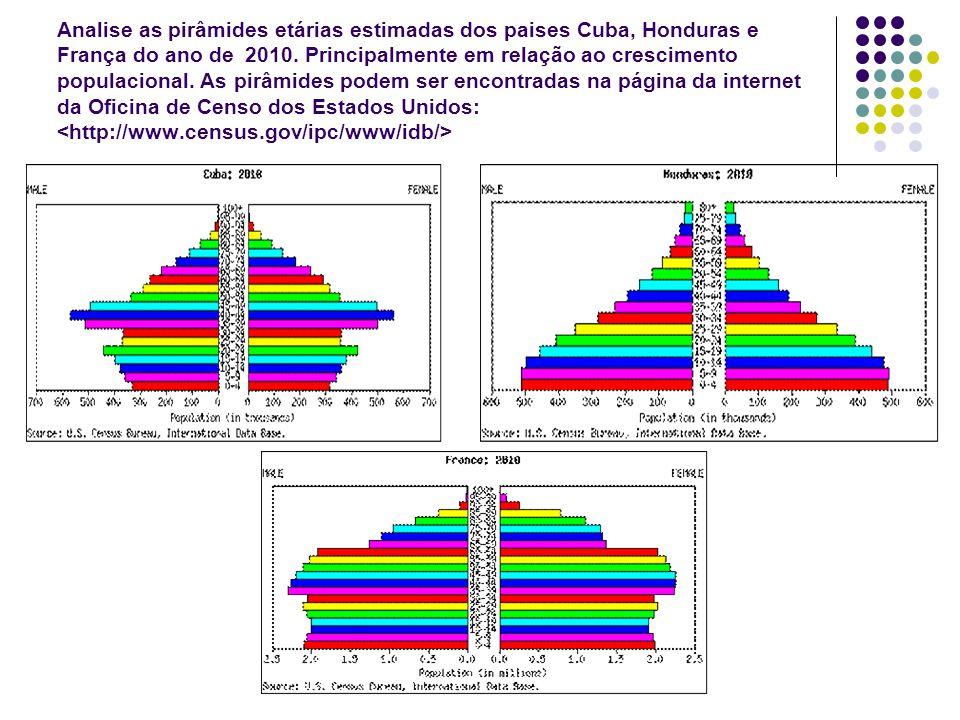 Analise as pirâmides etárias estimadas dos paises Cuba, Honduras e França do ano de 2010. Principalmente em relação ao crescimento populacional. As pi
