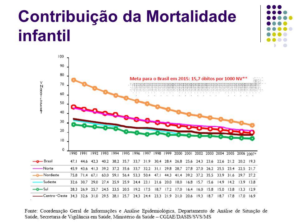 Mortalidade Proporcional País APaís B Taxa de mortalidade geral30/1.00015/1.000 Mortalidade proporcional por DCV10%20% Taxa de mortalidade por DCV Comparando taxa de mortalidade e mortalidade proporcional para doenças cardiovasculares (DCV)