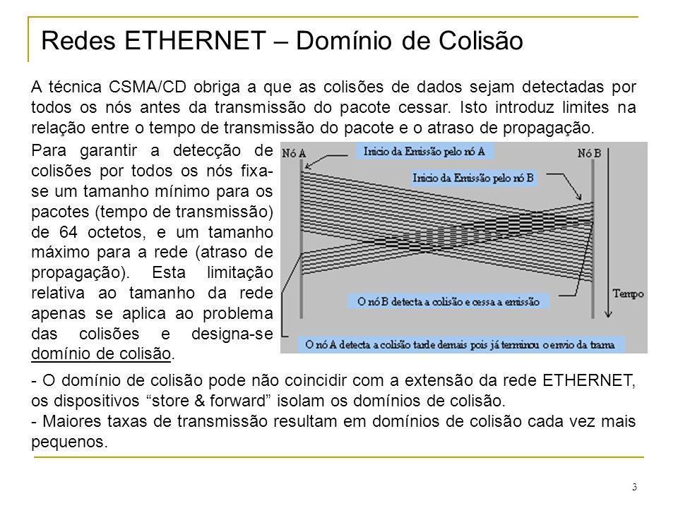 3 Redes ETHERNET – Domínio de Colisão A técnica CSMA/CD obriga a que as colisões de dados sejam detectadas por todos os nós antes da transmissão do pa