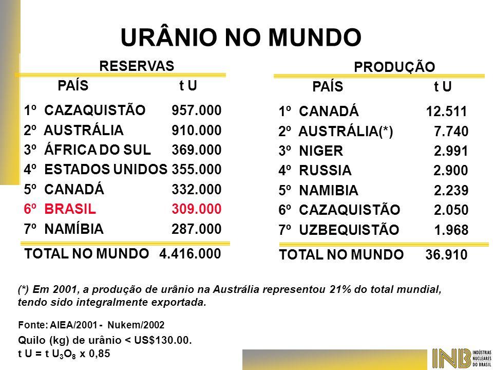 Fonte: AIEA/2001 - Nukem/2002 Quilo (kg) de urânio < US$130.00. t U = t U 3 O 8 x 0,85 RESERVAS PAÍS t U 1º CAZAQUISTÃO957.000 2º AUSTRÁLIA910.000 3º