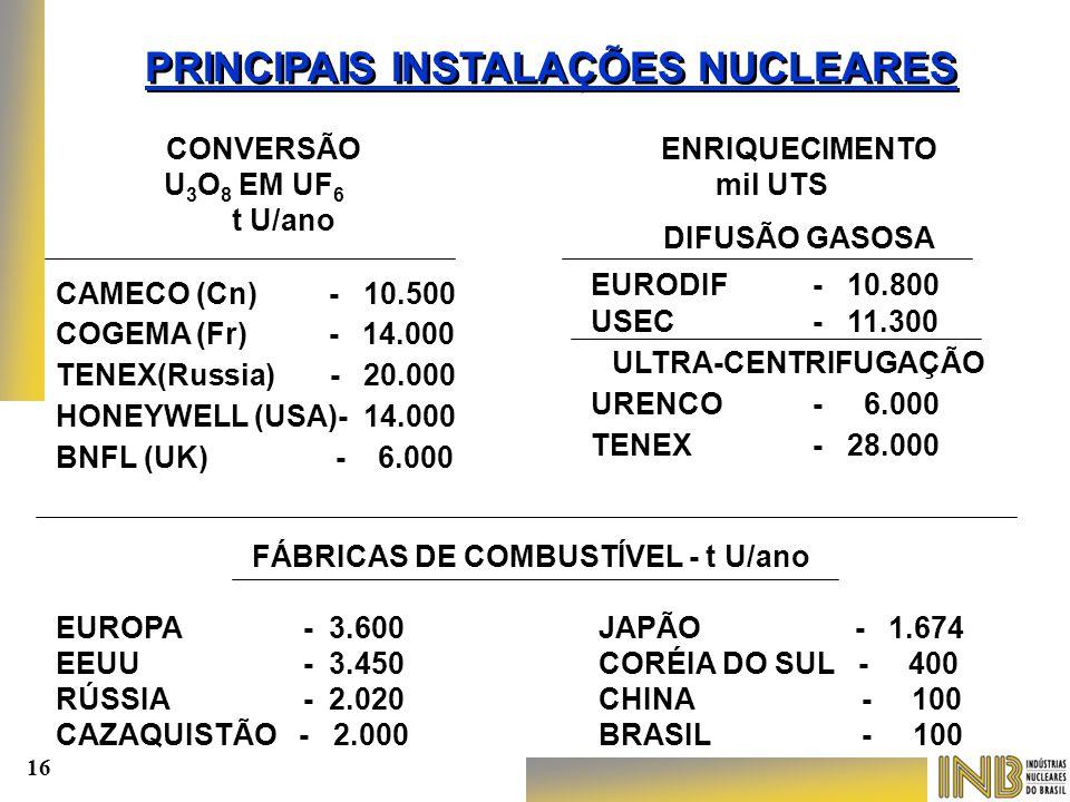 CONVERSÃO U 3 O 8 EM UF 6 t U/ano CAMECO (Cn) - 10.500 COGEMA (Fr) - 14.000 TENEX(Russia) - 20.000 HONEYWELL (USA)- 14.000 BNFL (UK) - 6.000 ENRIQUECI