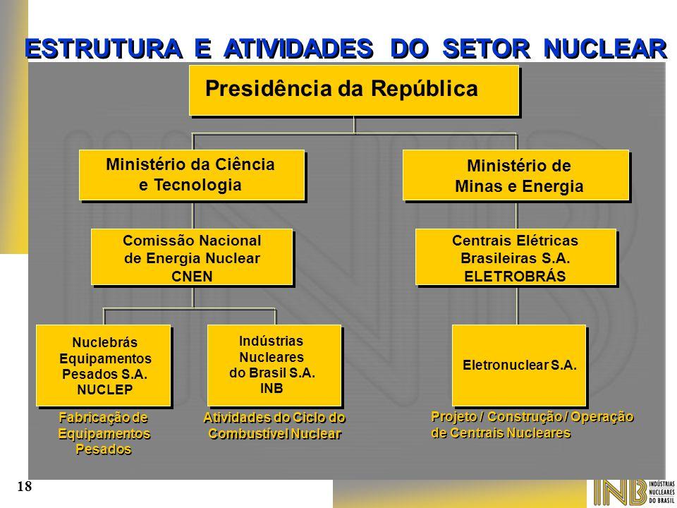 Presidência da República Ministério da Ciência e Tecnologia Ministério de Minas e Energia Comissão Nacional de Energia Nuclear CNEN Centrais Elétricas
