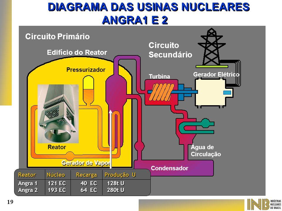 Edifício do Reator Circuito Primário Circuito Secundário Reator Pressurizador Turbina Gerador Elétrico Água de Circulação Condensador Gerador de Vapor