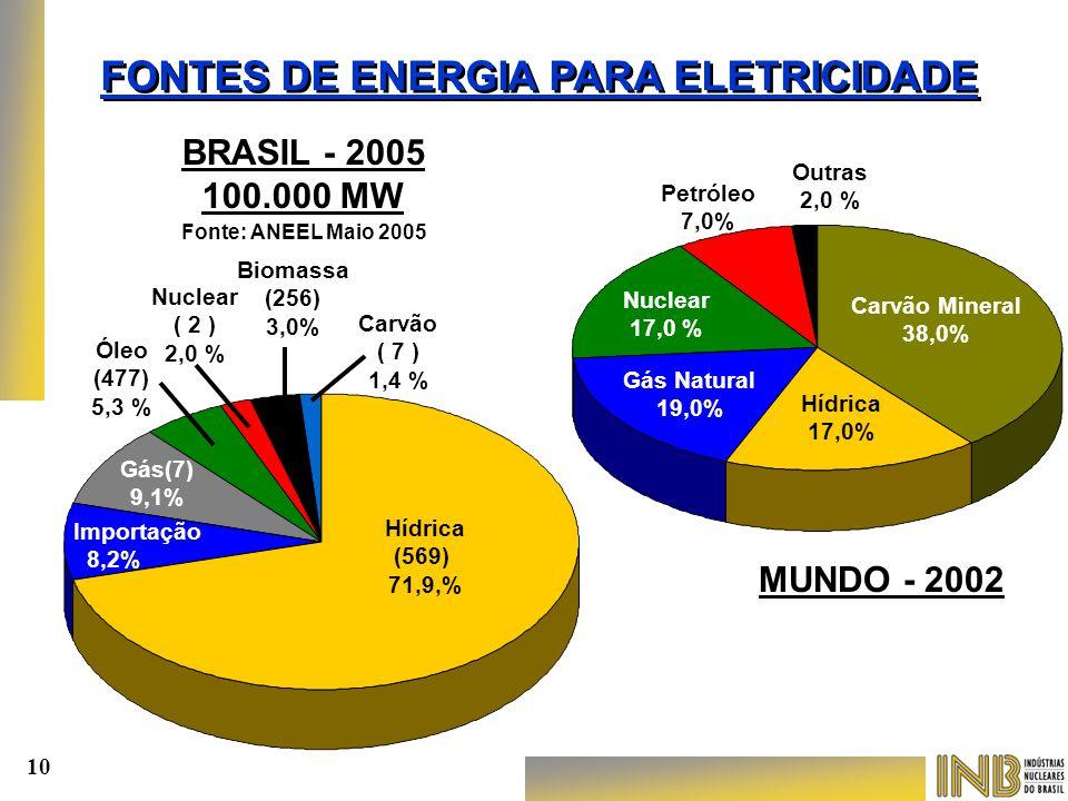 BRASIL - 2005 100.000 MW MUNDO - 2002 Carvão Mineral 38,0% Gás Natural 19,0% Nuclear 17,0 % Petróleo 7,0% Outras 2,0 % Hídrica 17,0% Hídrica (569) 71,