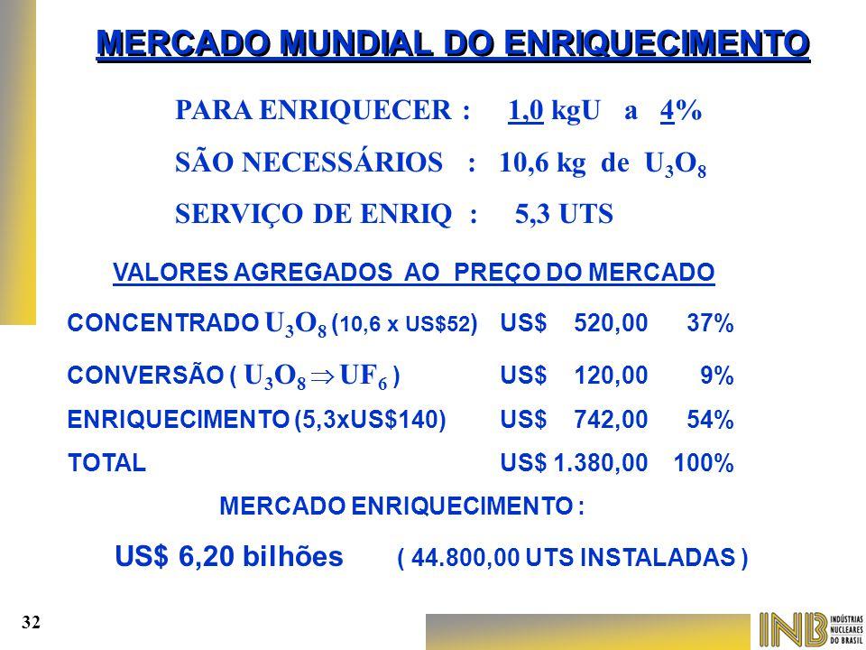 VALORES AGREGADOS AO PREÇO DO MERCADO CONCENTRADO U 3 O 8 ( 10,6 x US$52 )US$ 520,00 37% CONVERSÃO ( U 3 O 8  UF 6 ) US$ 120,00 9% ENRIQUECIMENTO (5,