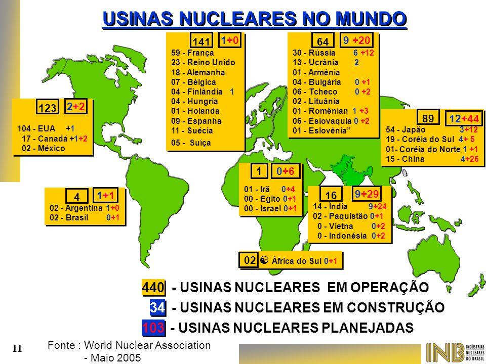 Fonte : World Nuclear Association - Maio 2005 - USINAS NUCLEARES EM OPERAÇÃO - USINAS NUCLEARES EM CONSTRUÇÃO 440 34 123 104 - EUA +1 17 - Canadá +1+2