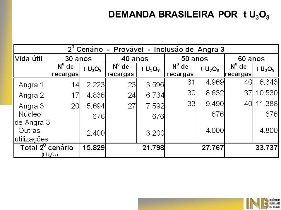 DEMANDA BRASILEIRA POR t U 3 O 8