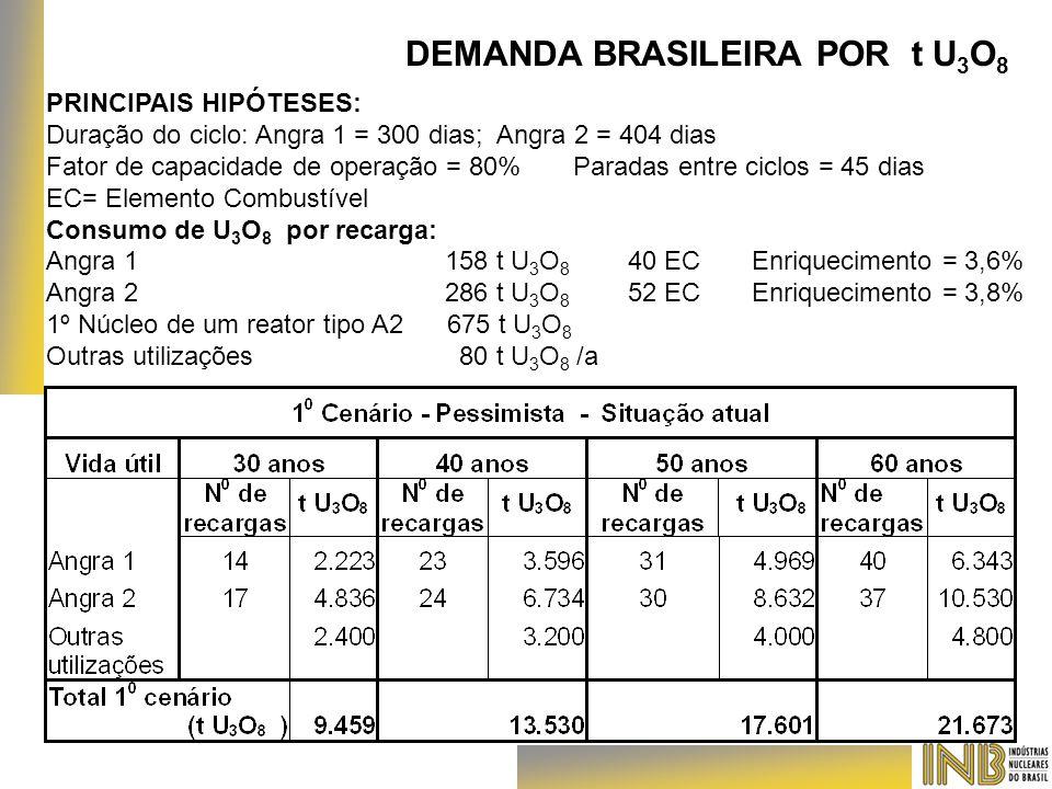 DEMANDA BRASILEIRA POR t U 3 O 8 PRINCIPAIS HIPÓTESES: Duração do ciclo: Angra 1 = 300 dias; Angra 2 = 404 dias Fator de capacidade de operação = 80%
