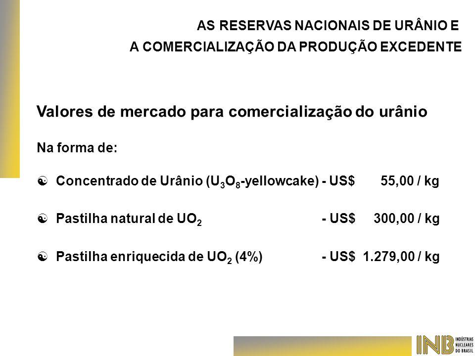 AS RESERVAS NACIONAIS DE URÂNIO E A COMERCIALIZAÇÃO DA PRODUÇÃO EXCEDENTE Valores de mercado para comercialização do urânio Na forma de: [ [ Concentra