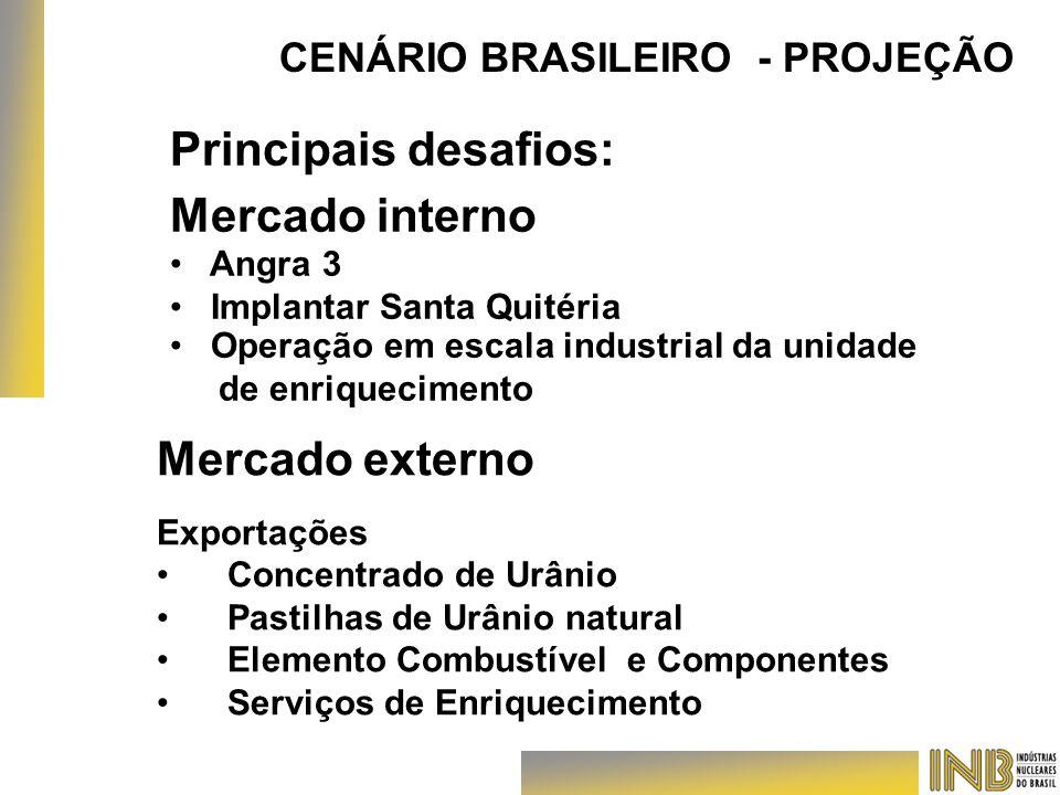 CENÁRIO BRASILEIRO - PROJEÇÃO Principais desafios: Mercado interno Angra 3 Implantar Santa Quitéria Operação em escala industrial da unidade de enriqu
