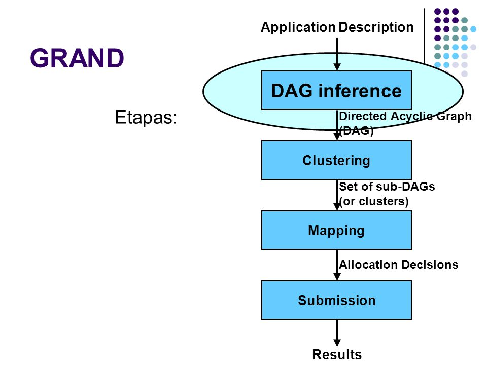 GRAND DAG inference Clustering Mapping Submission Application Description Directed Acyclic Graph (DAG) Set of sub-DAGs (or clusters) Allocation Decisions Results Etapas: