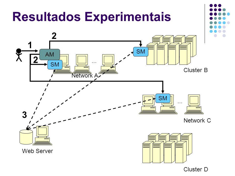 Resultados Experimentais... Cluster B Network C Cluster D Network A 1 AM SM 2 2 Web Server 3