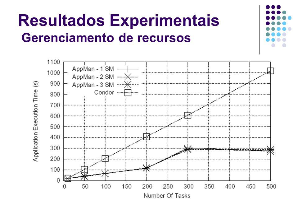 Resultados Experimentais Gerenciamento de recursos