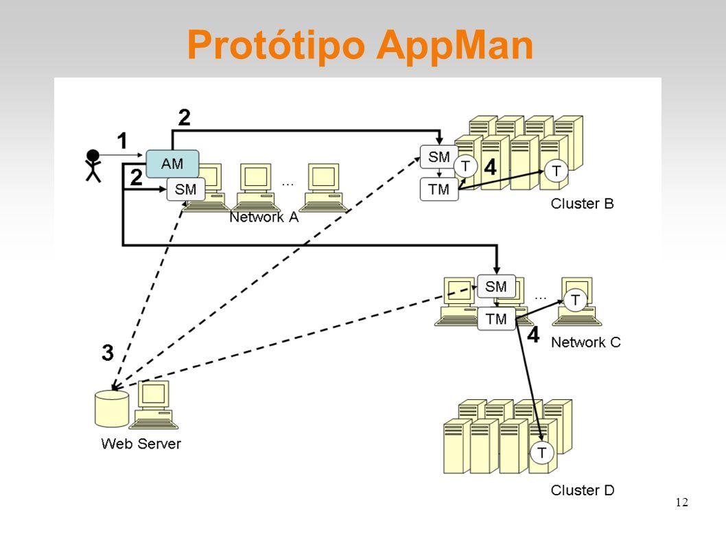 12 Protótipo AppMan