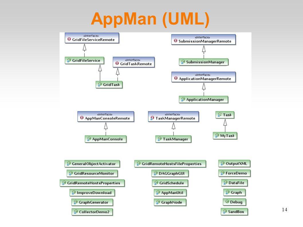 14 AppMan (UML)